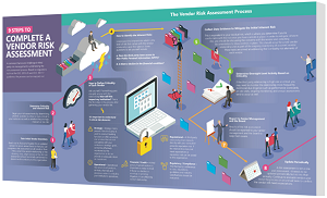 Vendor Risk Assessment Process Map