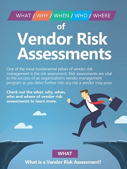 infographic-what-why-when-who-where-of-vendor-risk-assessments-1