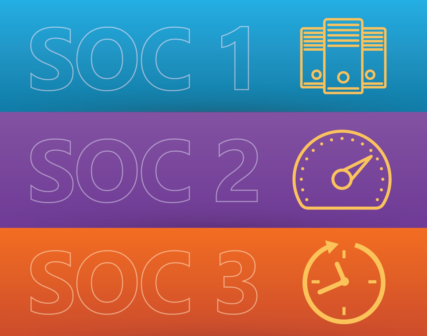 soc 1 soc 2 soc 3 differences