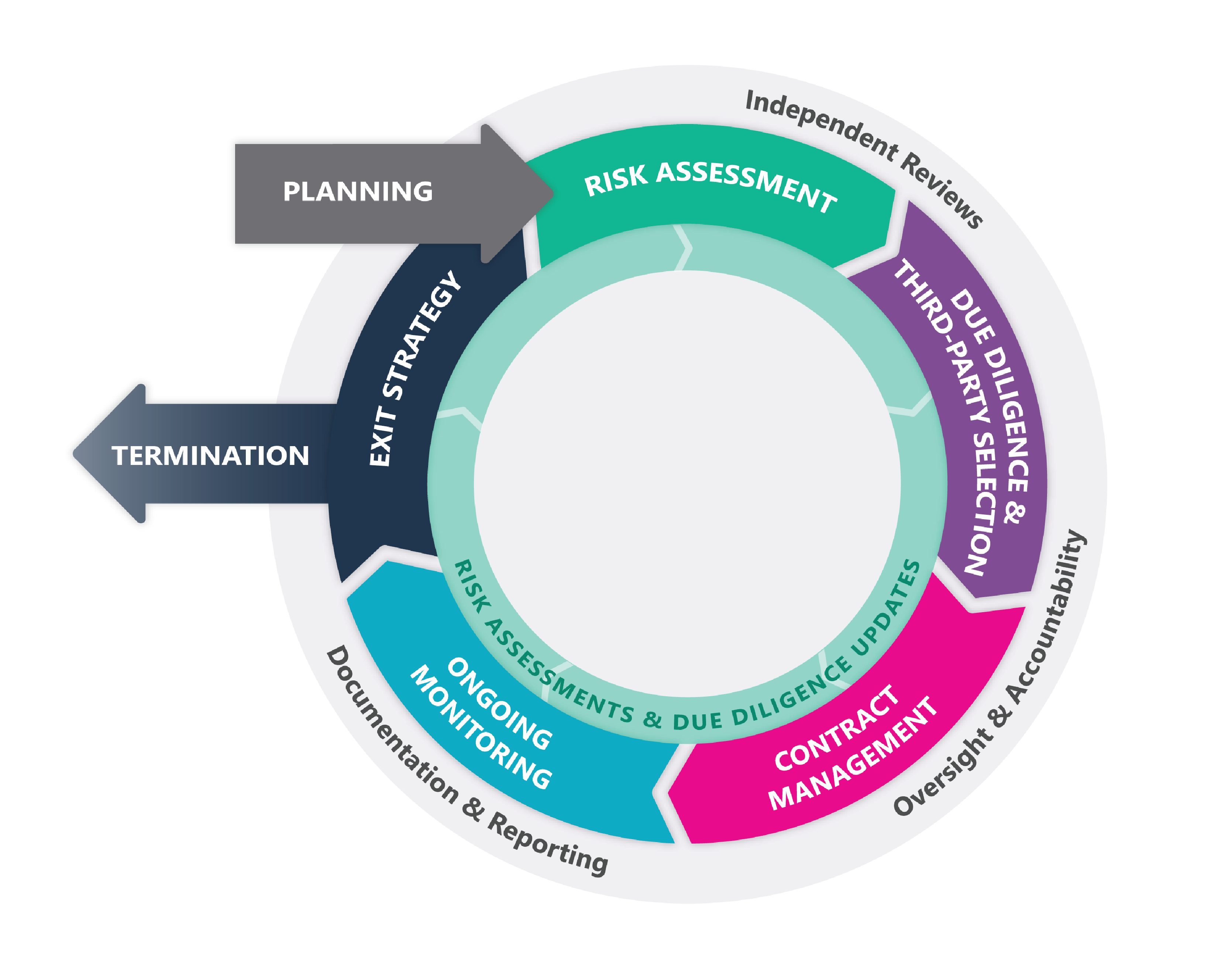 infographic-resources-the-stages-third-party-risk-management-lifecycle