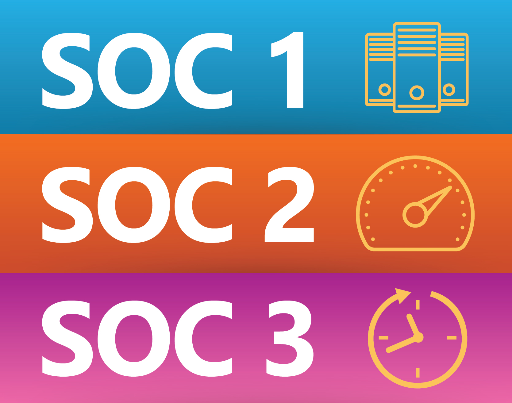 infographic-understanding-differences-between-soc-1-2-3