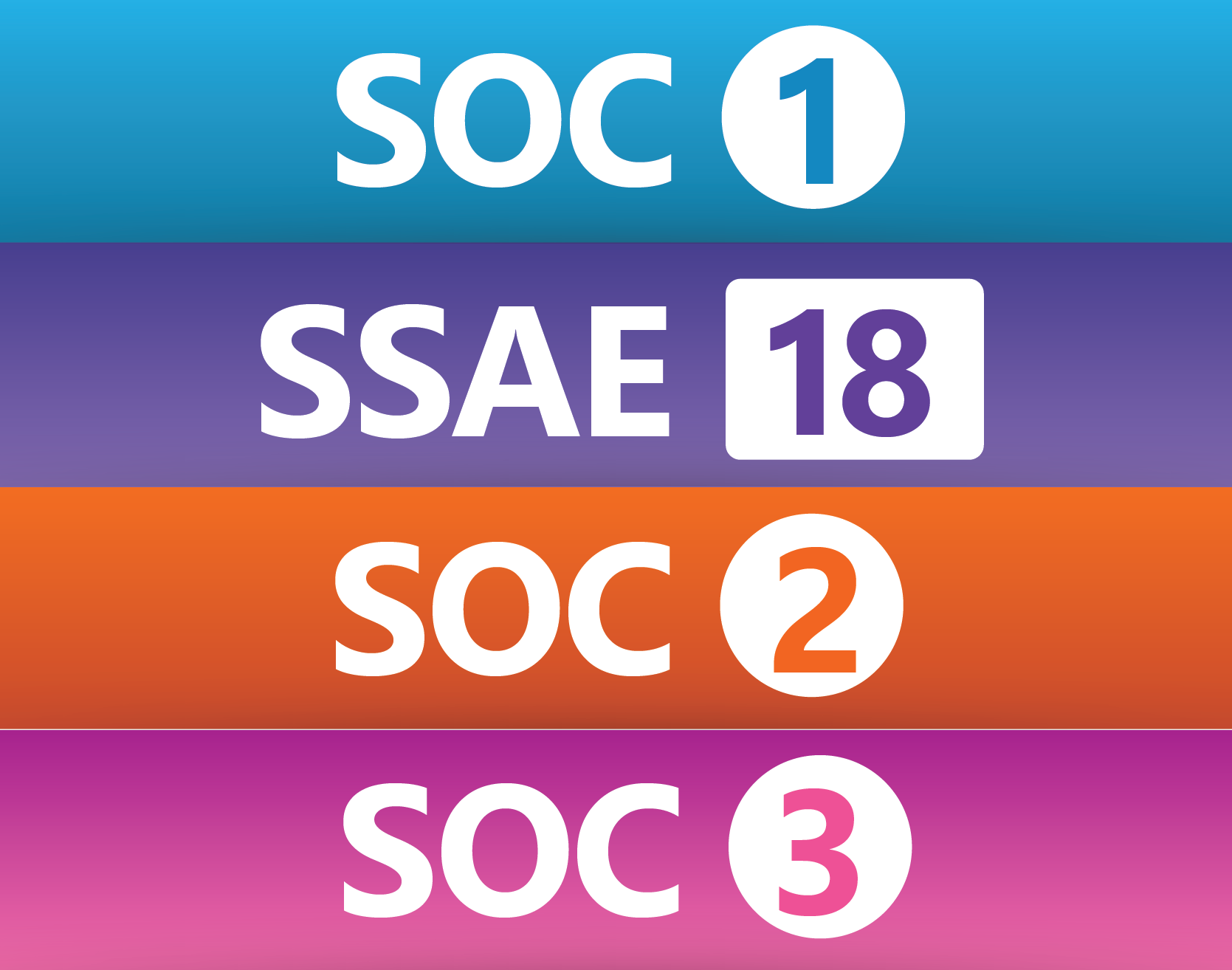 System And Organization Controls Soc Analysis On Your Vendor