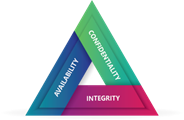 cia triad information security